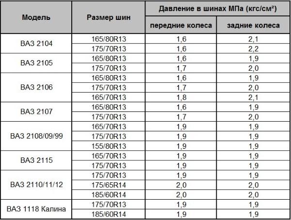 Таблица давления шин ВАЗ 2105