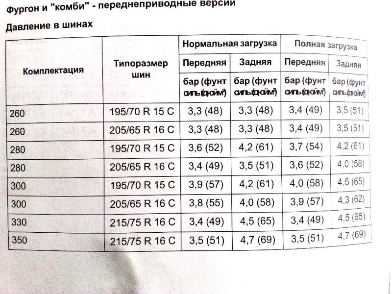 Таблица давления шин Форд Транзит